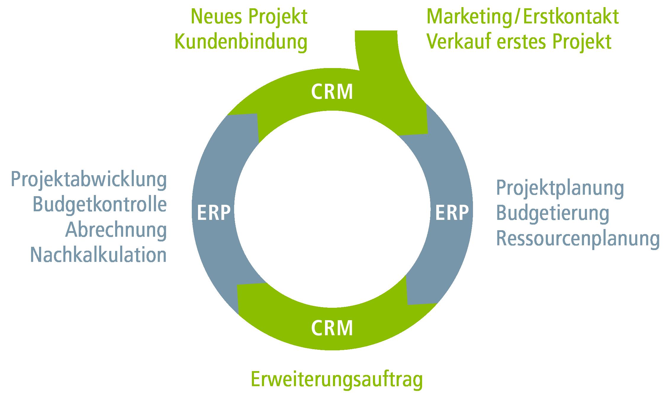 Vertec Sales Cycle