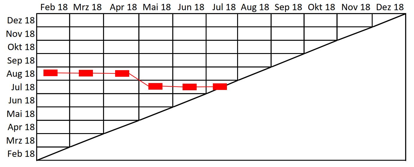 Meilensteintrendanalyse in Excel