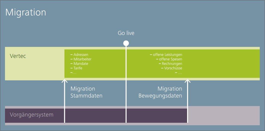 Migrationskonzept für Vertec Go-Live