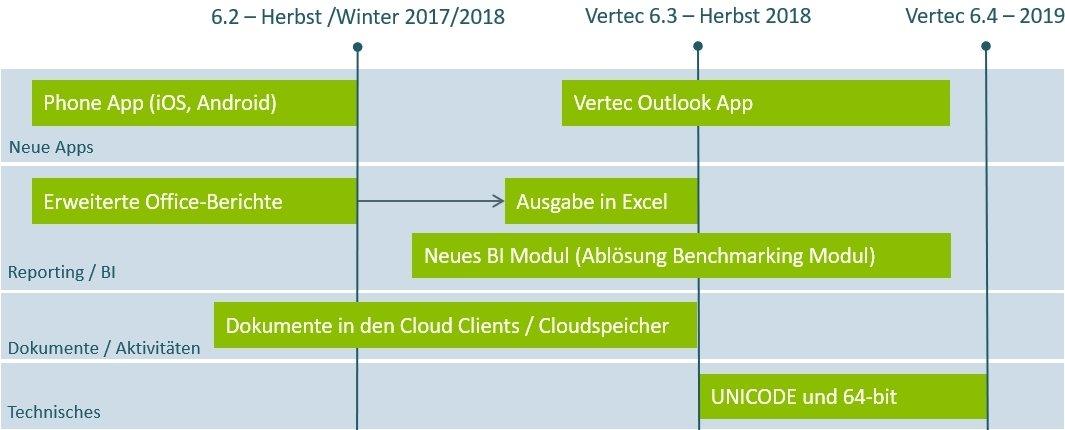 Vertec-Roadmap 2017-2019