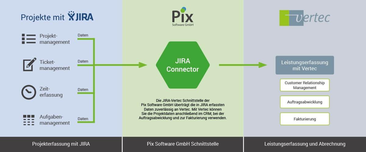 Vertec Jira Connector