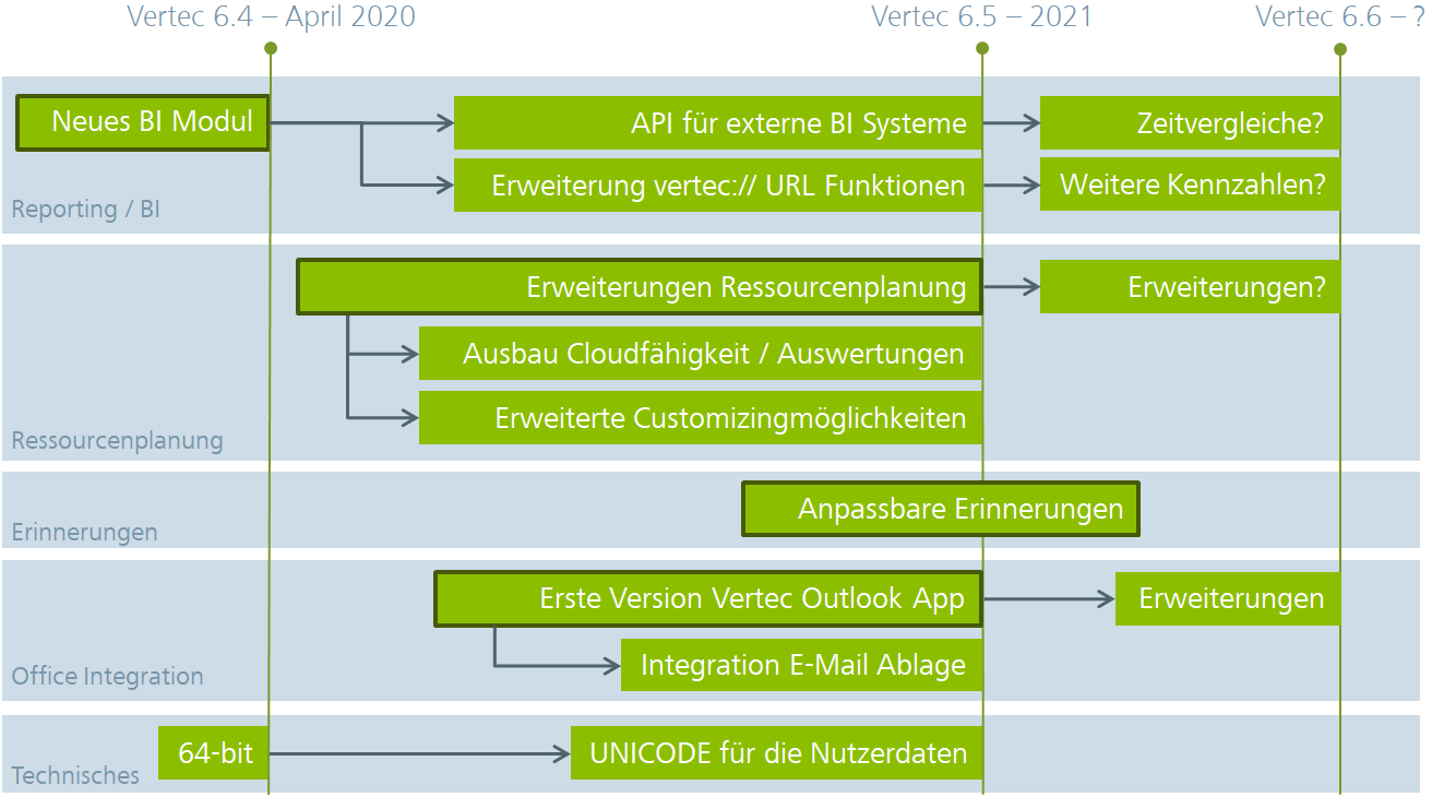 Roadmap zu Vertec nach 6.4