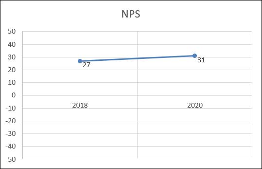 NPS Entwicklung Vertec Gruppe