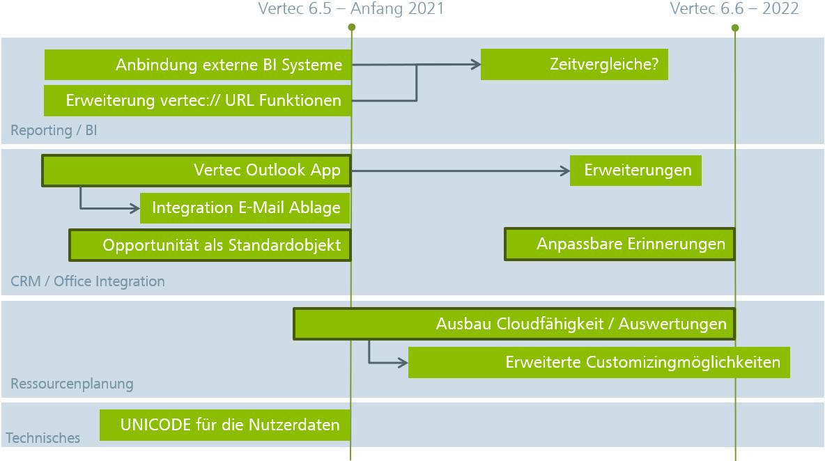Vertec Roadmap für Version 6.5 und folgende