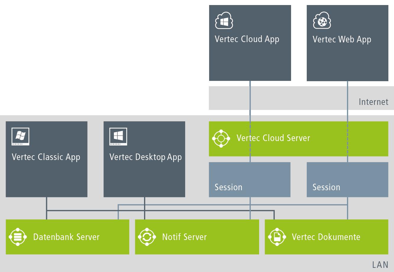 Applikationsarchitektur