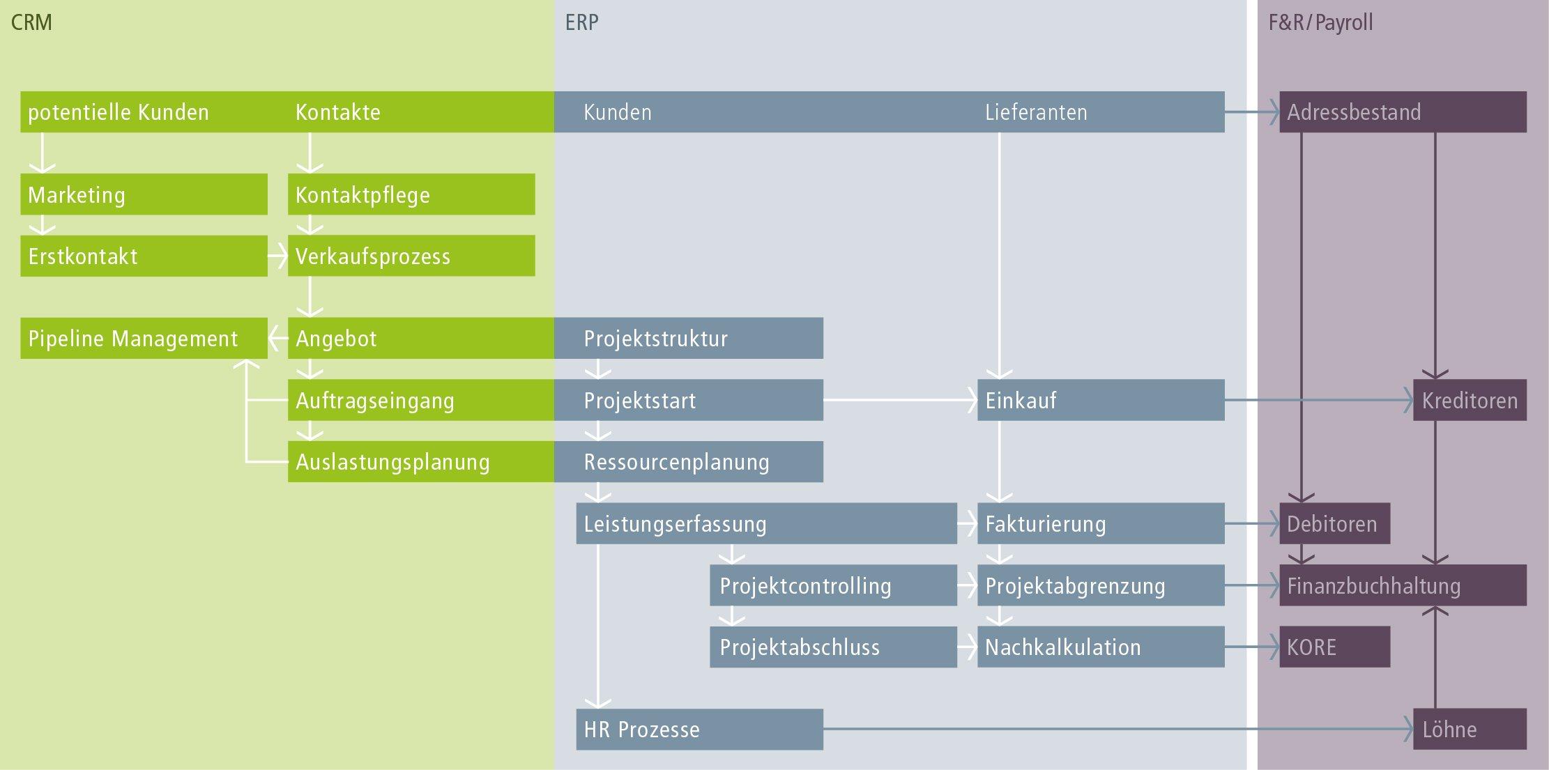 CRM und ERP Lösung zum Abbilden von Geschäftsprozessen