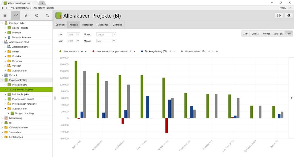 Alle aktiven Projekte dargestellt in einem Balkendiagramm in Vertec.
