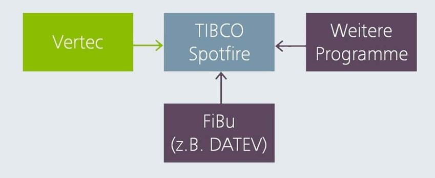 Anbindung von TIBCO Spotfire als Business Intelligence Tool an Vertec.