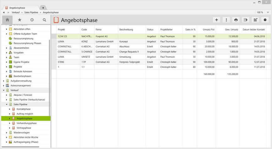 Screenshot einer Sales Pipeline auf Projektphasenebene inklusive Trichterwert.